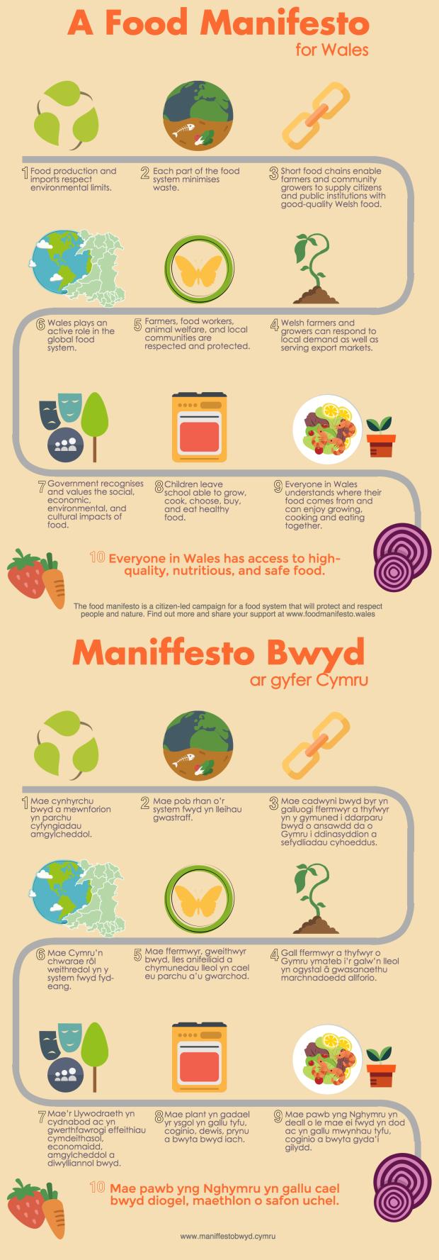 food-manifesto-maniffesto-bwyd poster