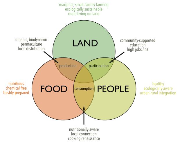land-food-people-2
