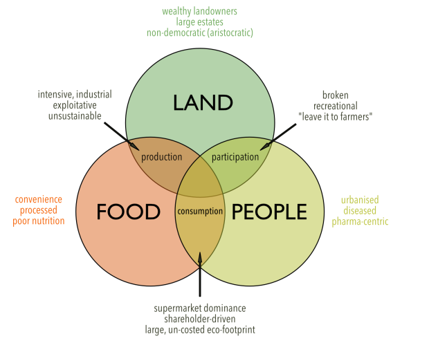 land-food-people